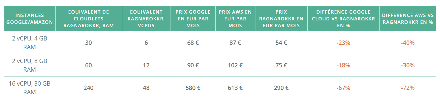 AWS-Google