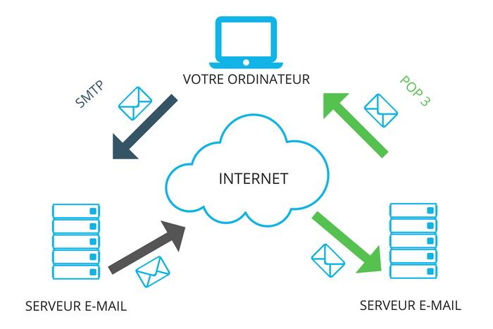 envoi e-mail